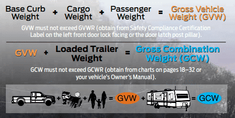 Curb Weight Vs Gross Weight >> What Is Gross Combined Weight Rating And Why Is It Important