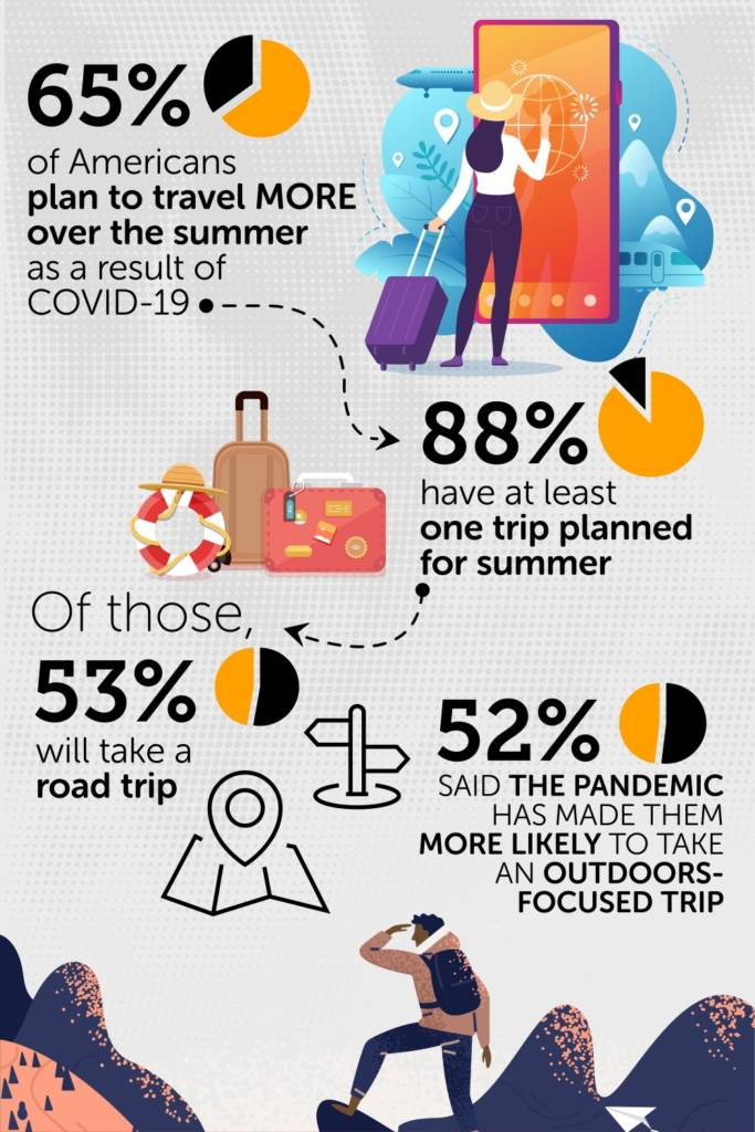 rv sales during covid19