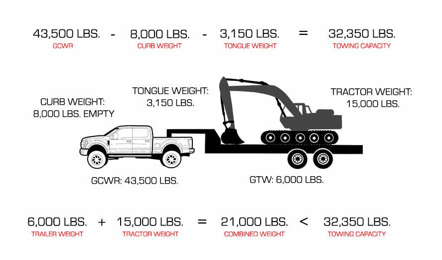 safe towing heavy duty trucks