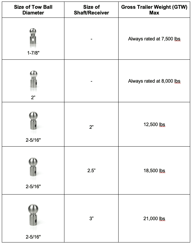 Weigh Safe tow ball sizes