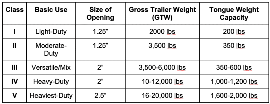 choosing the size of your trailer ball hitch